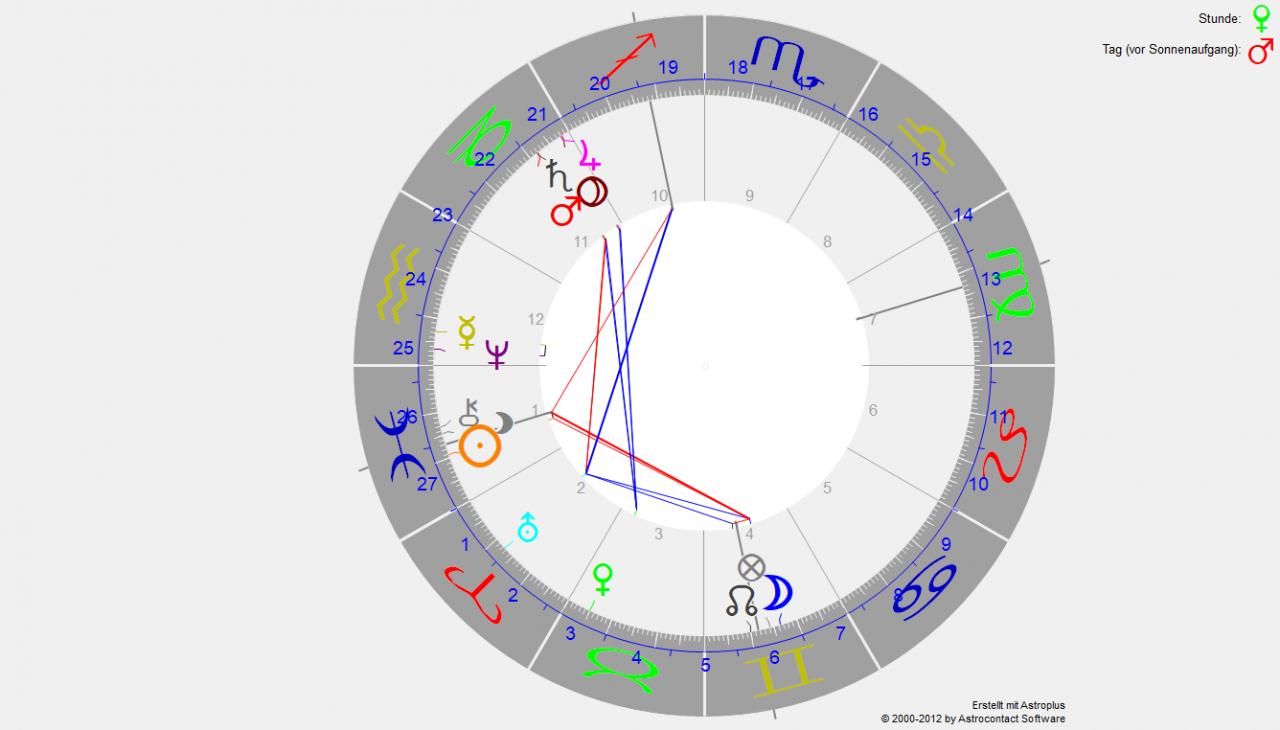 Siderisch astrologisch Monatsprognose für April 2020 1 Siderisch astrologisch Monatsprognose für April 2020
